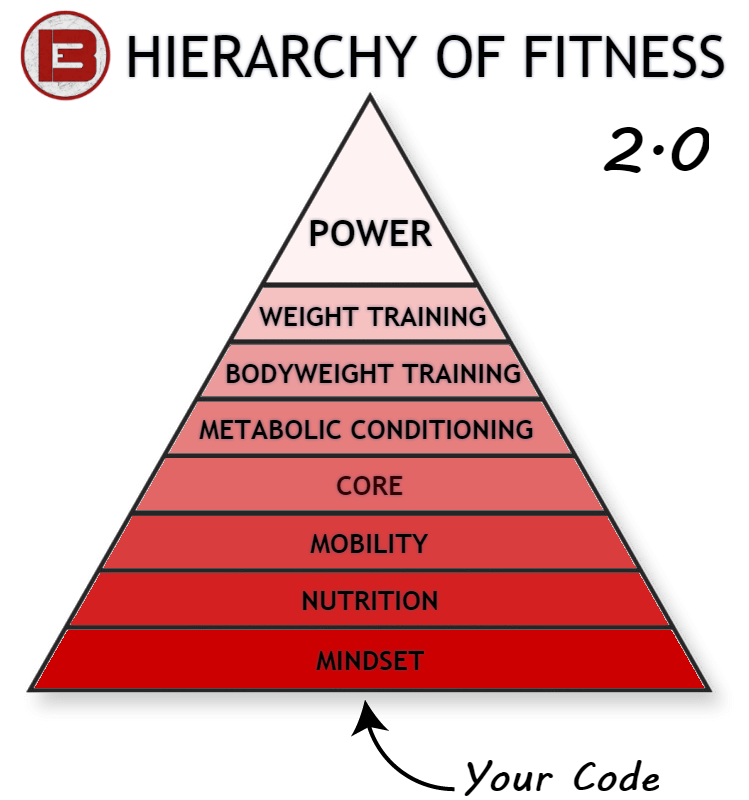Hierarchy of Fitness 2