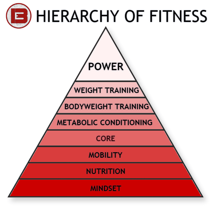 langley bootcamp, gym, fitness, hierarchy of fitness