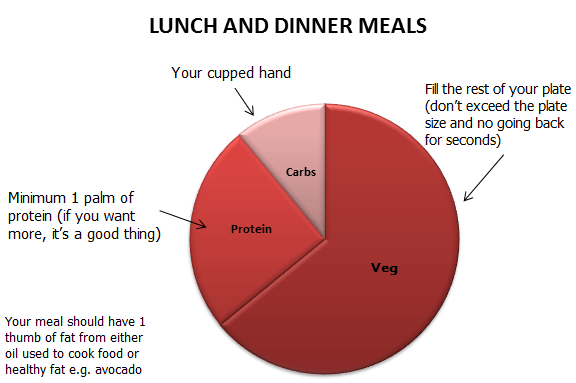 lunch, dinner, fat loss, real food approach