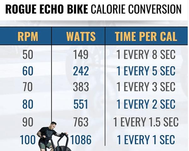 rogue echo bike, calorie conversion echo bike