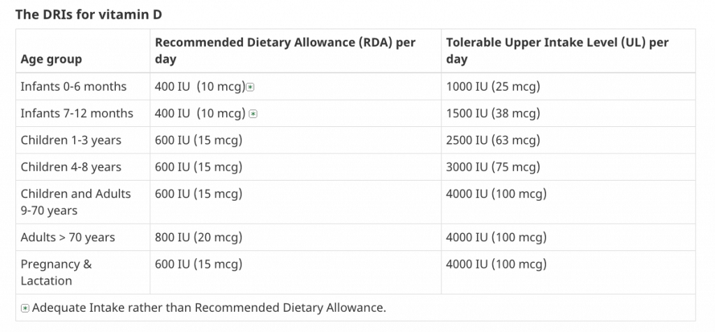 canada vitamin d rda