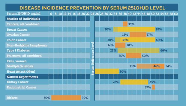 vitamin-d-disease-prevention-levels